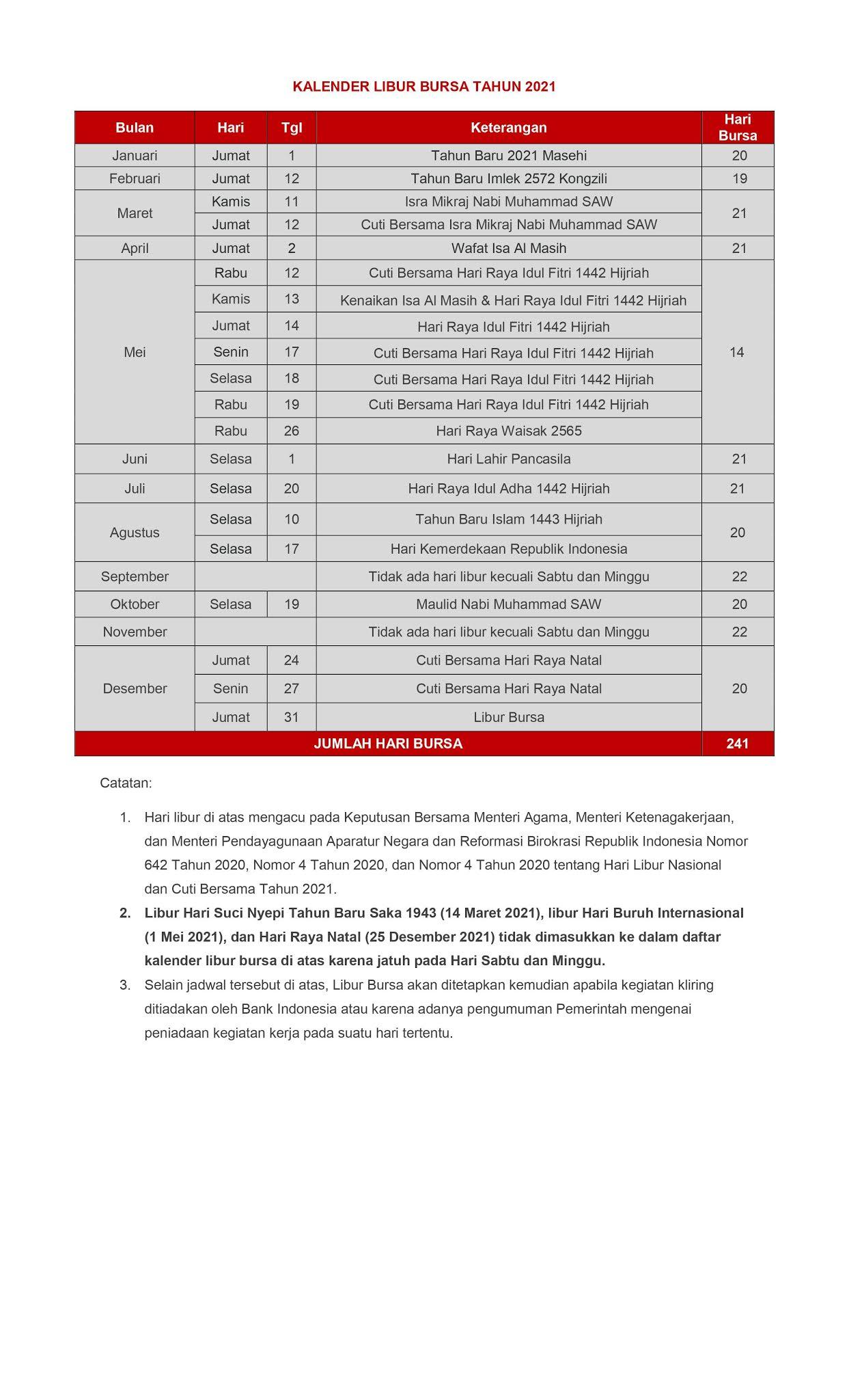 Kalender Libur Bursa Saham Indonesia Tahun 2021 - Enkosa ...