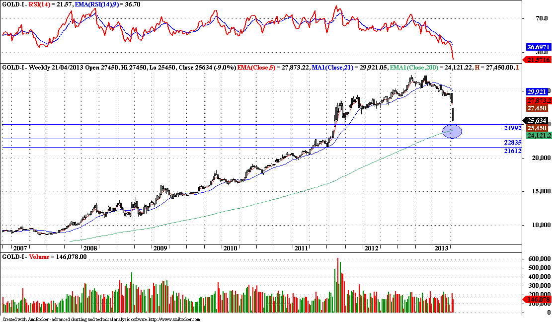 Gold - Technical Update