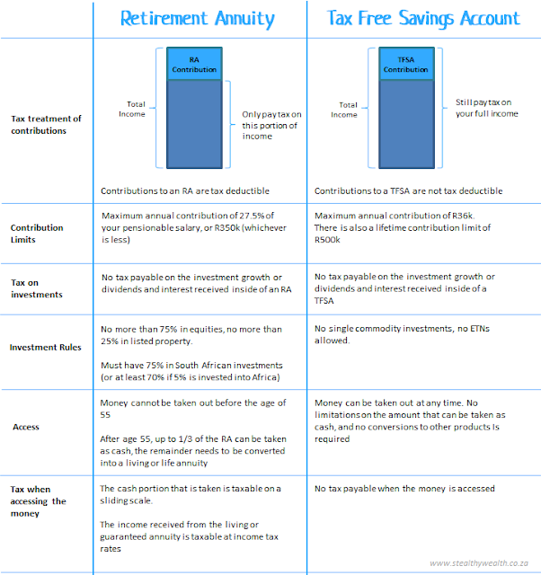 Tax Free Savings Account (TFSA) vs Retirement Annuity (RA)