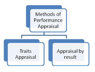 performance appraisal dissertation proposal