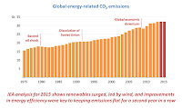 Global Energy-Related CO2 Emissions (Credit: iea.org) Click to Enlarge.