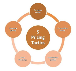 5 pricing tactics and strategy | MBAnetbook.co.in