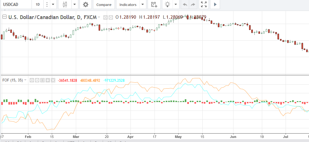 Tick Indicator Tradingview