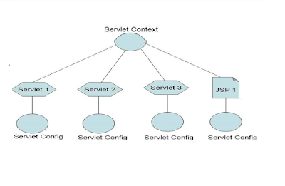Difference between the getRequestDispatcher and getNamedDispatcher in ServletContext?