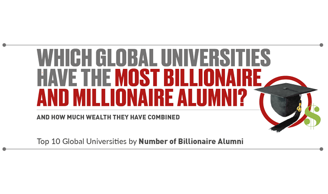 Which Universities Have the Most Billionaire and Millionaire Alumni?