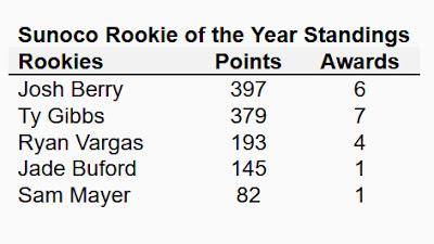 Sunoco Rookie of the Year - #NASCAR Xfinity