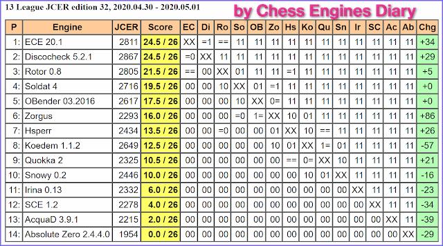JCER Tournament 2020 - Page 5 2020.04.30.13League.ed.32