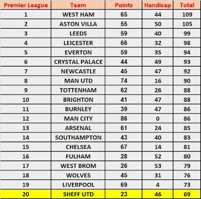 Season Handicap Betting: Premier League 2020/21 Result