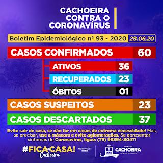 Boletim de coronavírus em Cachoeira