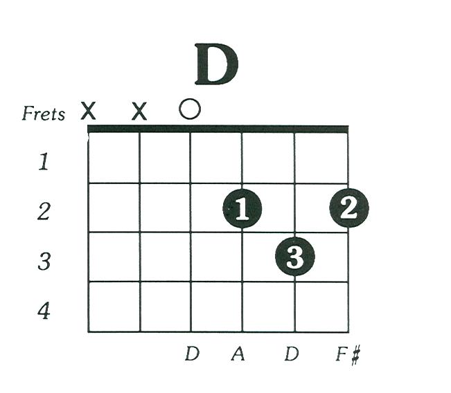 moh moh ke dhage (papon) guitar chords