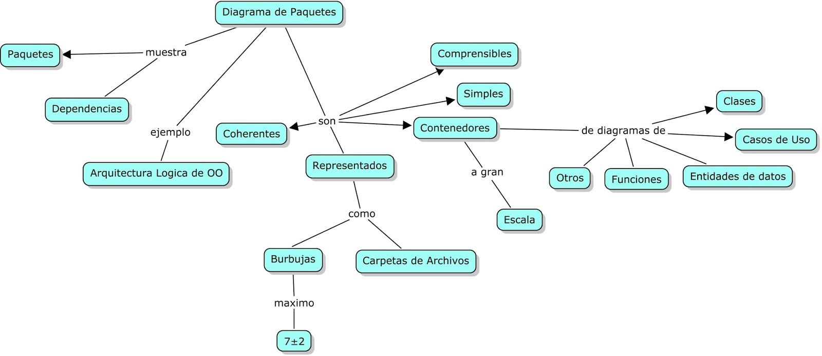 "David's Blog: Mapa Conceptual ""Diagrama de Paquetes"""
