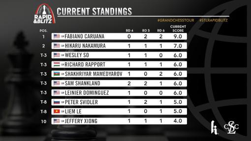 Le classement après 6 rondes sur 9 en rapide  - Photo © site officiel