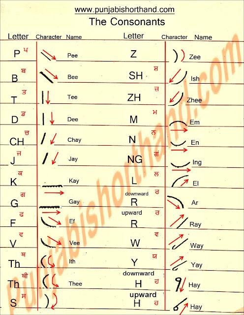 English-shorthand-consonants-chart