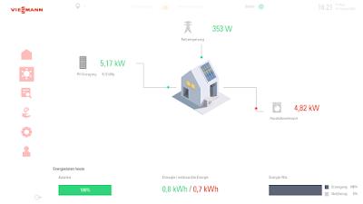 Viessmann Gridbox Energieverteilung im Haushalt