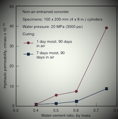 العلاقة التجريبية بين النفاذية الهيدروليكية ونسبة الماء / الأسمنت في ظل ظروف معالجة مختلفة (Whiting 1989 ، مقتبس من Kosmatka et al ، 2003)