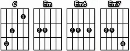 Eleanor Rigby los Beatles acordes faciles guitarra