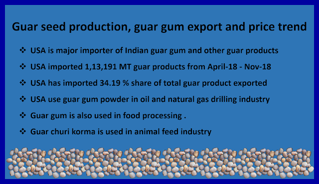 Guar gum production, guar gum export and current price trend, guar, guar gum,  κόμμι γκουάρ Guargummi 瓜爾豆膠, Гуаровая камедь, Гуаровая камедь (гуаровая семян) культивирование консультирование в России, Кизельгура (Cyamopsis tetragonoloba) консультации по выращивание семян в России, Смоли іонообмінні (відповідно насіння) вирощування консультування в Україні, מסטיק Guar (Guar הזרע) ייעוץ הטיפוח בישראל, الاستشارات زراعة Guar اللثة (Guar البذور), صمغ گوار (دانه گوار) کشت مشاوره ايران, ग्वार, ग्वार आज के भाव, ग्वार के भाव, ग्वार गम, ग्वार गम का निर्यात, ग्वार गम का उत्पादन, ग्वार भाव, ग्वार रेट, 瓜尔豆胶 (瓜尔豆种子) 栽培顾问在中国   Guar, guar gum, guar price, guar gum price, guar demand, guar gum demand, guar seed production, guar seed stock, guar seed consumption, guar gum cultivation, guar gum cultivation in india, Guar gum farming, guar gum export from india , guar seed export, guar gum export, guar gum farming, guar gum cultivation consultancy, today guar price, today guar gum price, ग्वार, ग्वार गम, ग्वार मांग, ग्वार गम निर्यात 2018-2019, ग्वार गम निर्यात -2019, ग्वार उत्पादन, ग्वार कीमत, ग्वार गम मांग, Guar Gum, Guar seed, guar , guar gum, guar gum export from india, guar gum export to USA, guar demand USA, guar future price, guar future demand, guar production 2019, guar gum demand 2019.