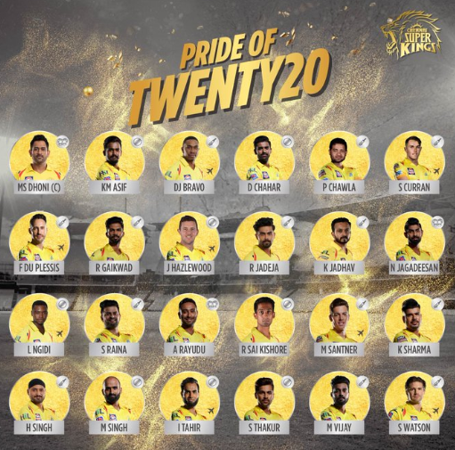 """Image result for csk 2020 squad"""""""