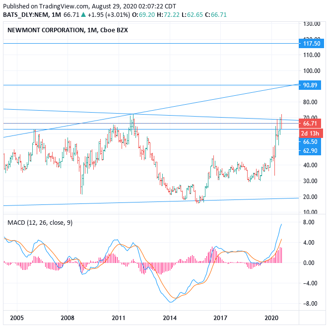 NYSE: NEM (Newmont Goldcorp) stock price forecast, BUY, Target 117.5 (+76.69%)
