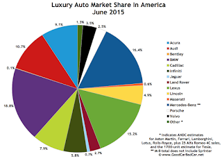 USA luxury auto brand market share chart June 2015
