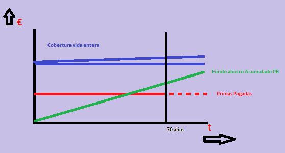 seguro de vida entera grafico