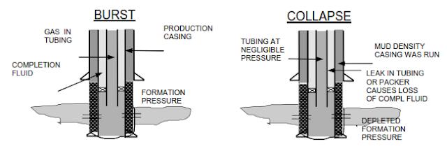 intermediate casing burst collapse design