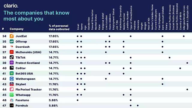 جدول يوضح التطبيقات التي تجمع أكثر كمية من المعلومات من المستخدمين
