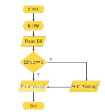 Contoh Notasi Algoritma Flowchart