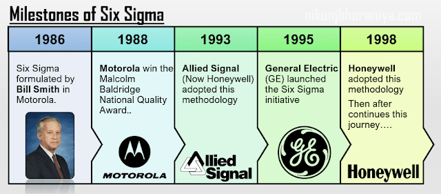 Milestones of Six_Sigma
