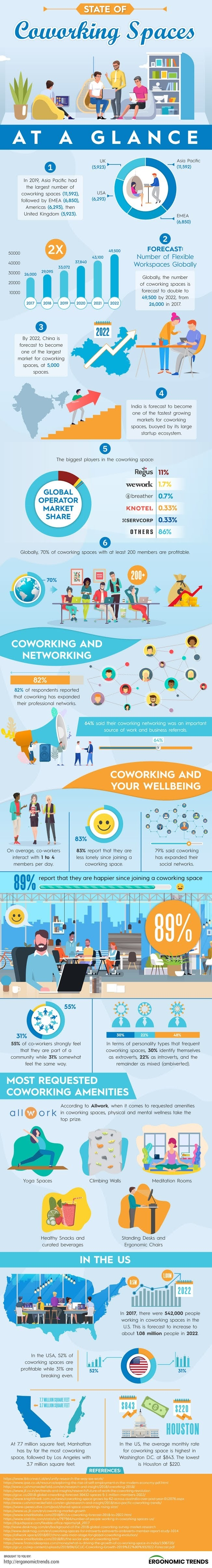 Rising trend of co-working spaces #infographic