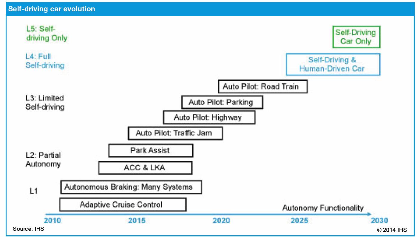 Car Crash Analysis Software