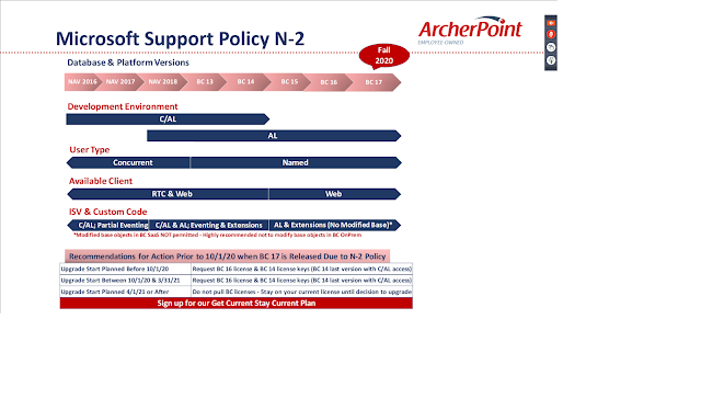 Microsoft Support Policy N-2
