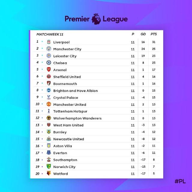Prediksi Chelsea vs Crystal Palace — 9 November 2019