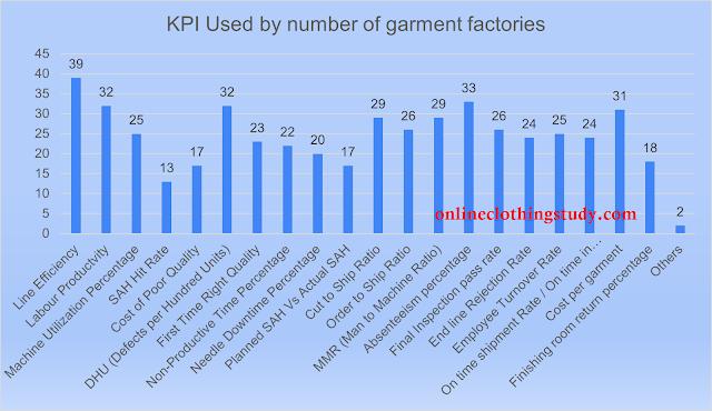 How many KPI factories using