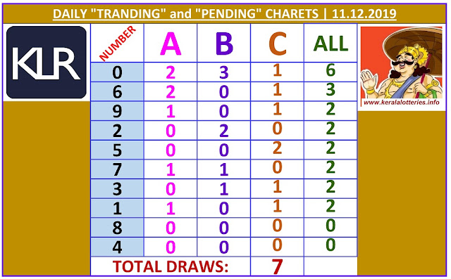 Kerala Lottery Winning Number Daily Tranding and Pending  Charts of 7 days on 11.12.2019