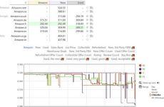 Keepa: rastreador de precios de Amazon (sitio web y extensión para Chrome y Firefox)