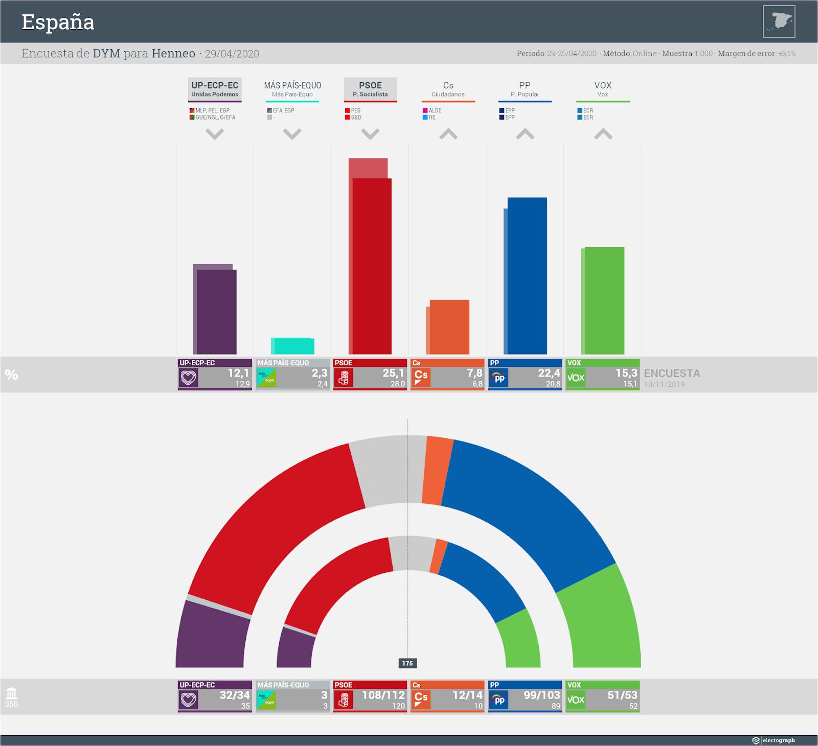 Gráfico de la encuesta para elecciones generales en España realizada por DYM para Henneo, 29 de abril de 2020