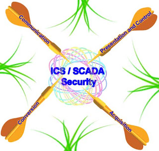 Attacks to ICS/SCADA Security