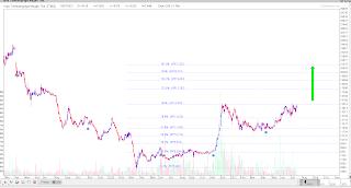 Trading map saham coal