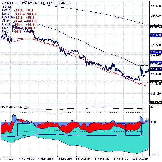 Золото. Откат вверх в рамках дневного тренда в канале 1195.00-1208.80