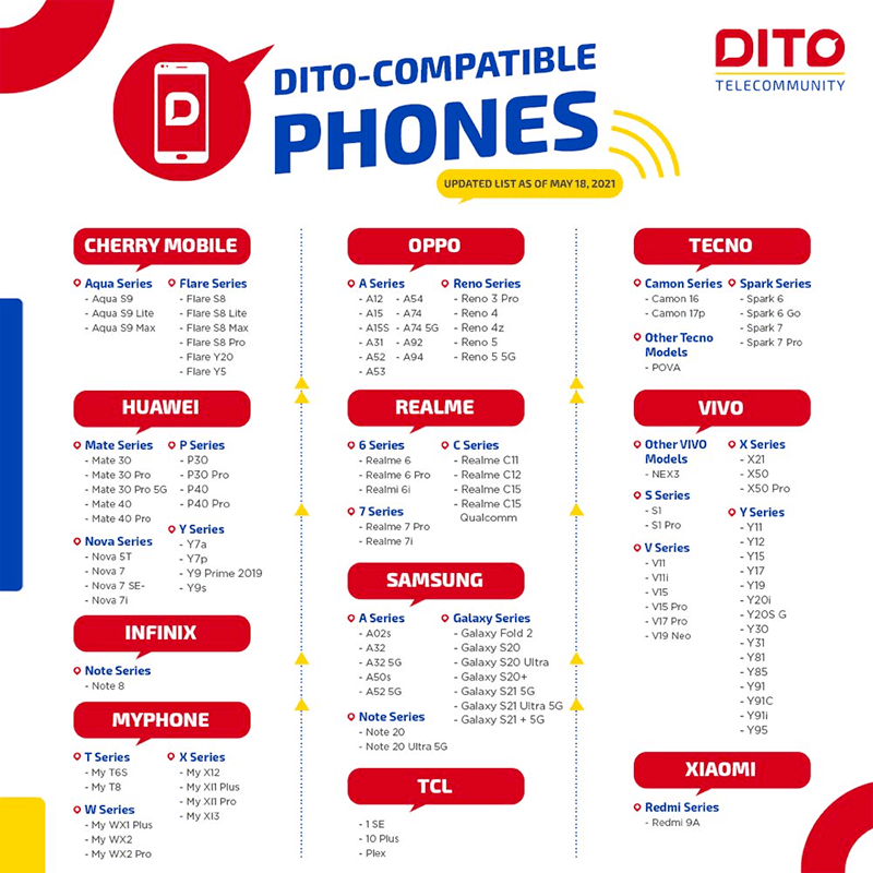 LOOK: DITO Telecommunity updates list of compatible smartphones for May 2021!