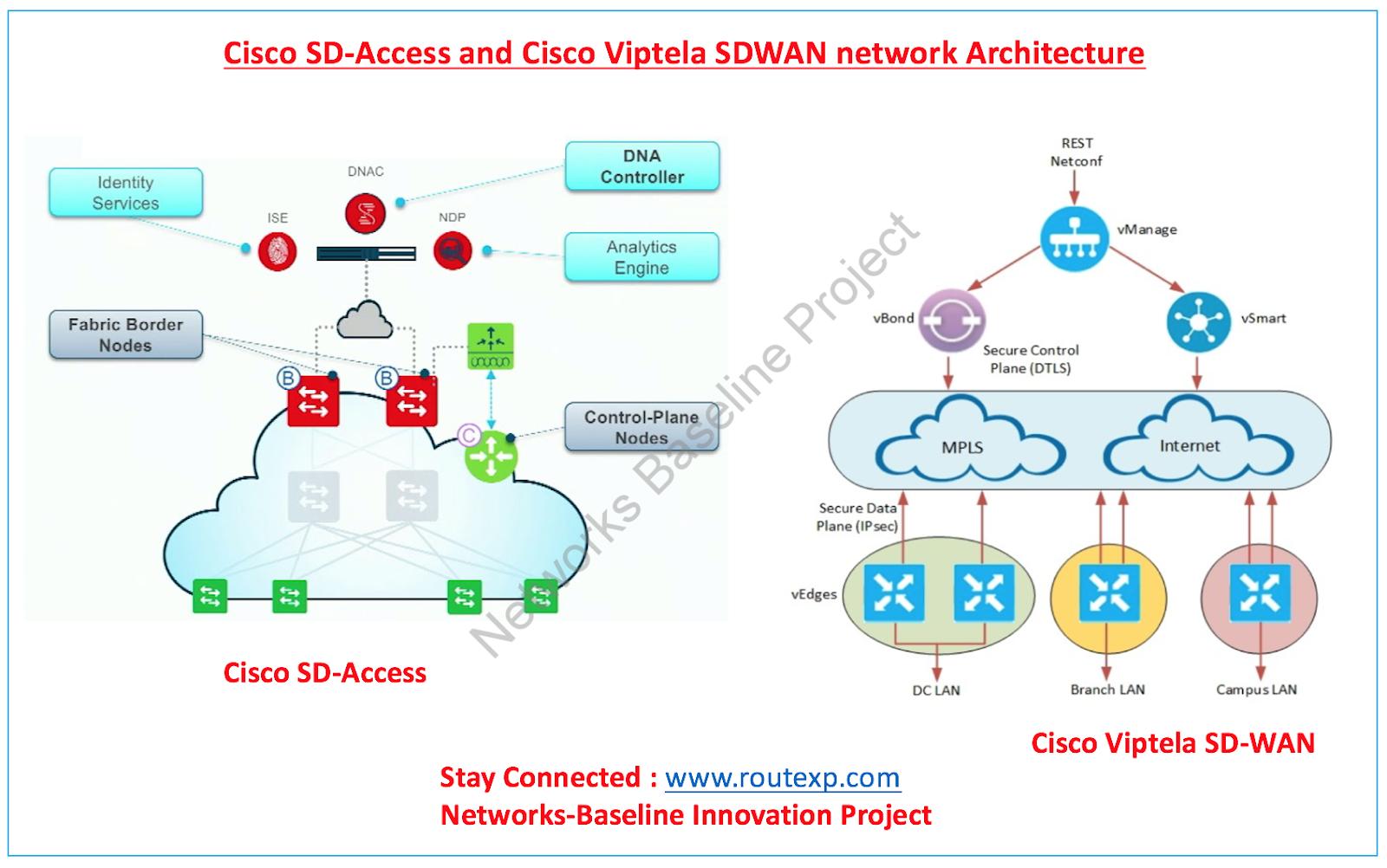 Cisco Sd Access Vs Cisco Sd Wan Route Xp