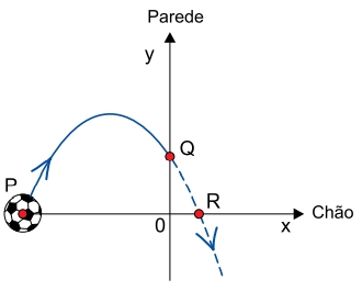 FAMEMA 2021: A figura representa, no plano cartesiano, a trajetória de uma bola que foi chutada a partir do ponto P(–5, 0), localizado no chão, e seguiu em trajetória parabólica até bater na parede, no ponto Q(0, 2). Se não houvesse parede, a bola seguiria sua trajetória até o ponto R(1, 0), no chão.