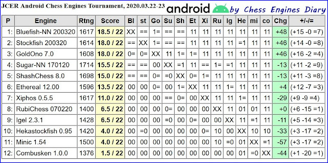 JCER chess engines for Android - Page 2 2020.03.22.AndroidChessEngines%2BTourn
