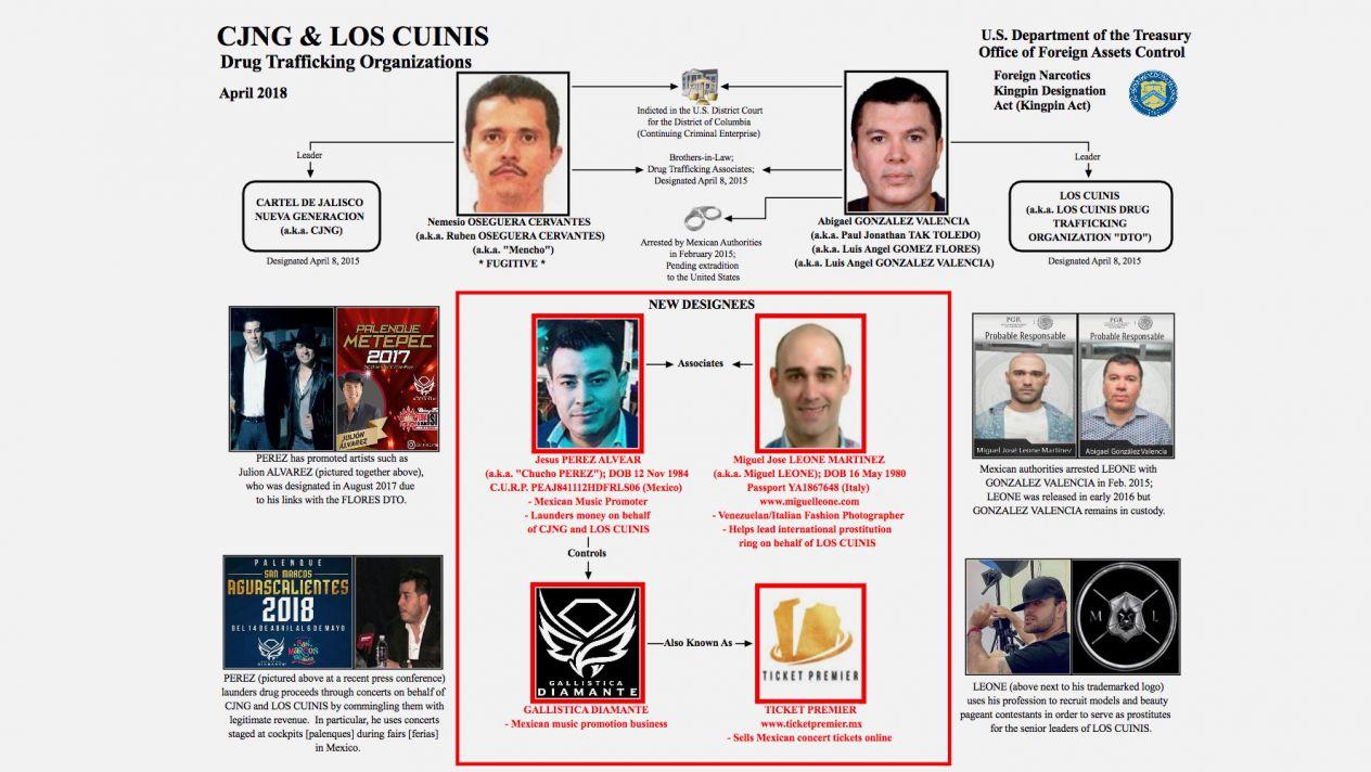 Vinculan con el narcotráfico a promotor musical de Julión Álvarez y Gerardo Ortiz