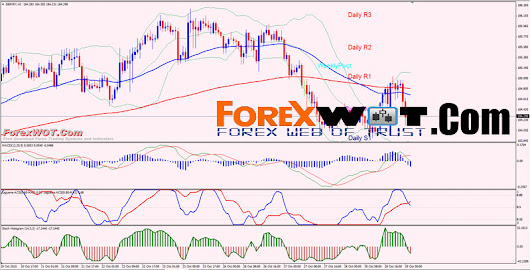 GBP JPY Forex Simple Trading Strategy With 90% Winning Rate | | Forex Trading
