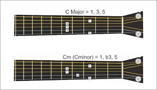 gambar chord c major dan c minor pada gitar