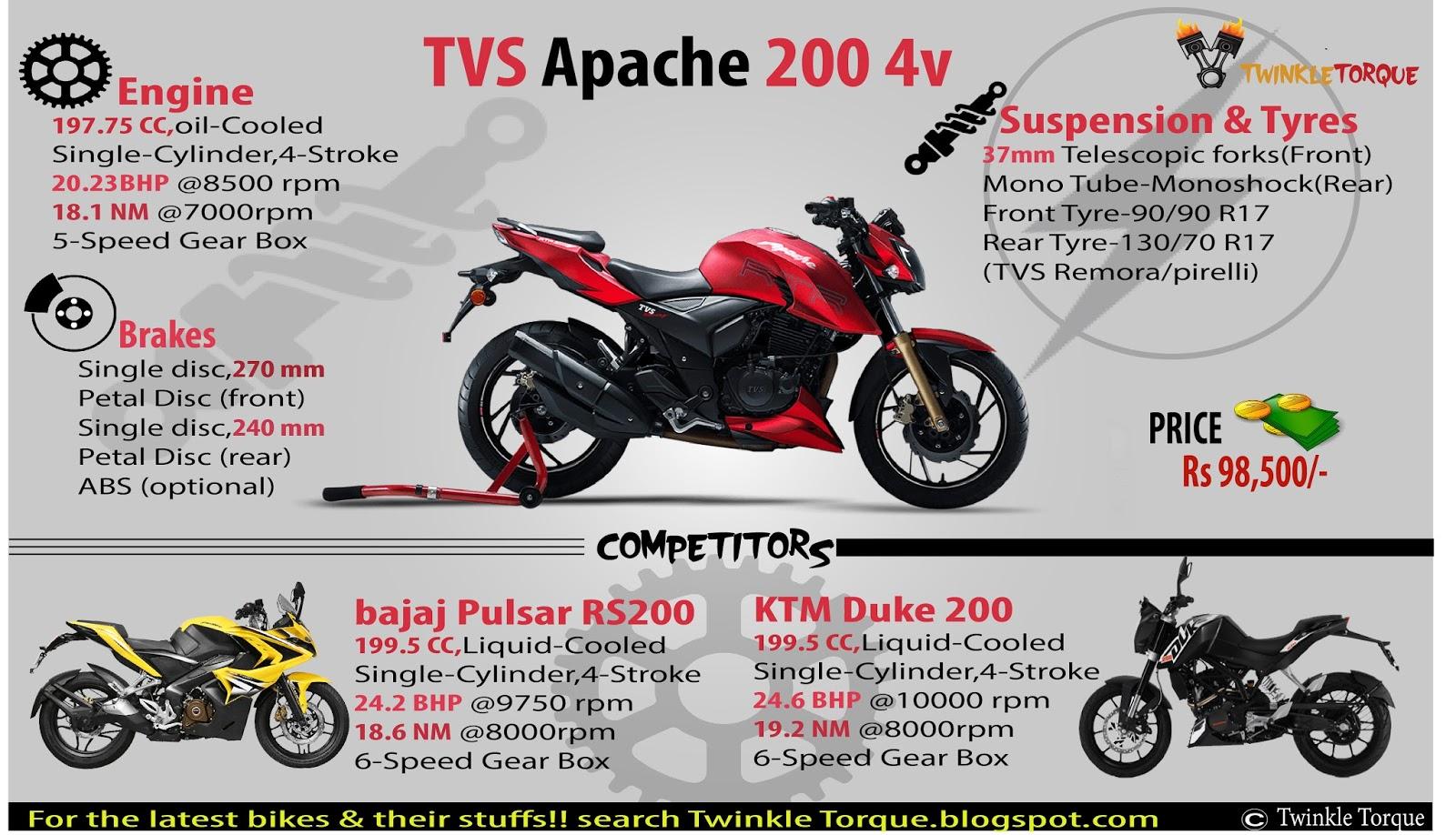TVS Apache RTR 200 4V vs KTM 200 Duke vs Bajaj Pulsar RS 200
