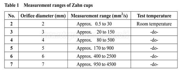 Rigosha Zahn Cup measurement ranges