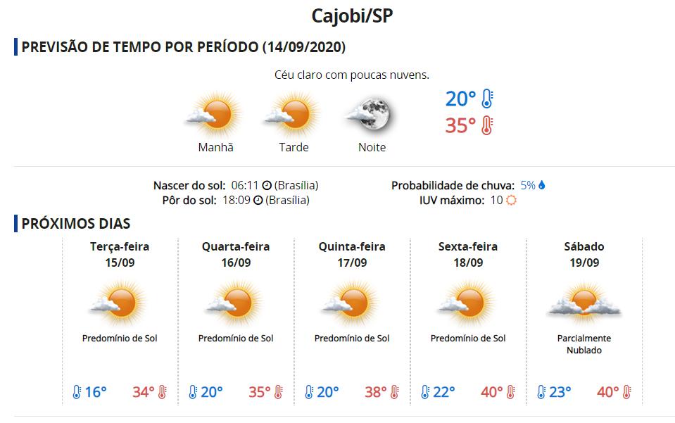 Termômetros podem bater 40ºC em Cajobi nesta semana